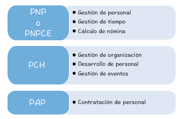 base_de_datos_logicas