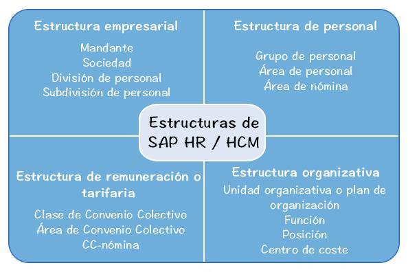 Estructuras De Sap Hr Hcm Aprendiendo Sap