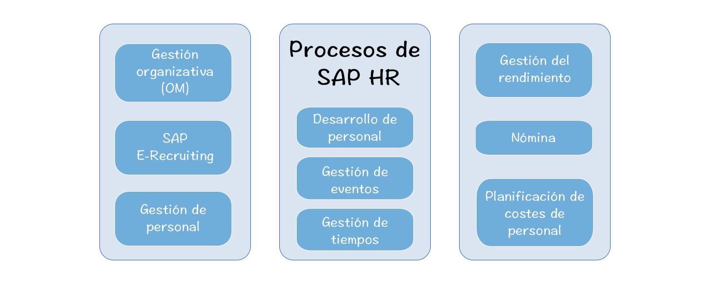 procesos_de_sap_hr